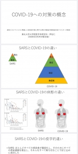 COVID-19への対策の概念